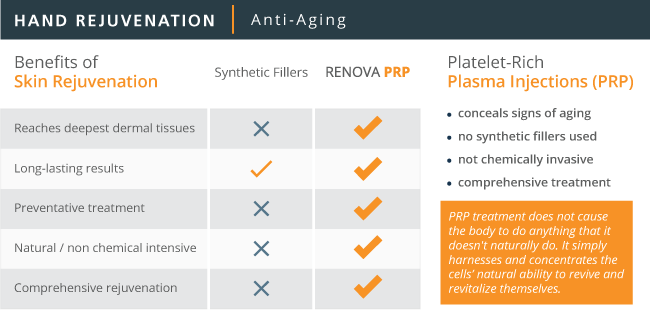 PRP compared to injectable medicine